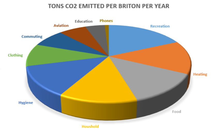 CO2 footprint clothing and household